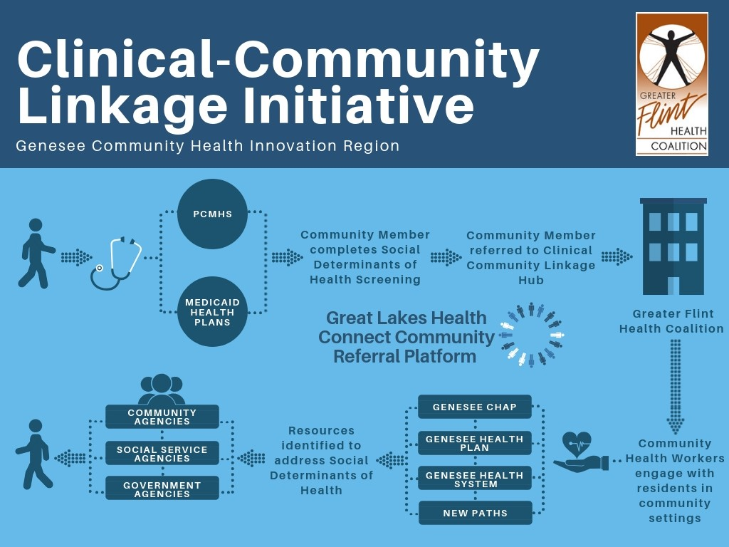 Clinical Community Linkage (2 Process)