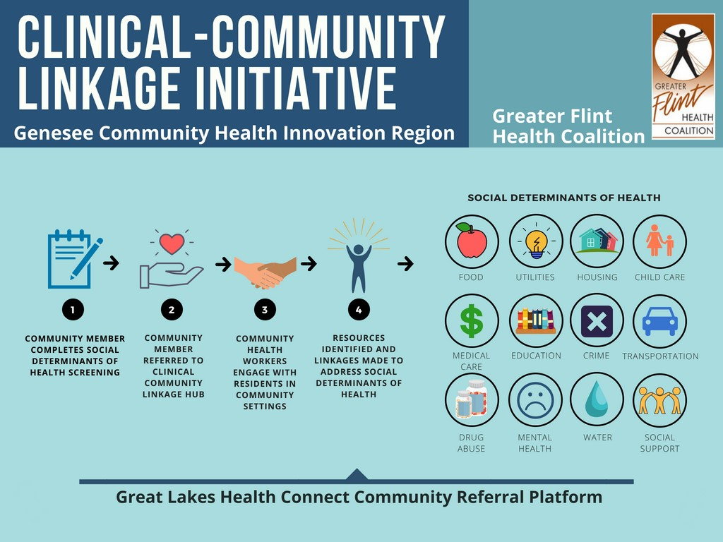 SIM Clinical-Community Linkage Initiative (1 SDOH)